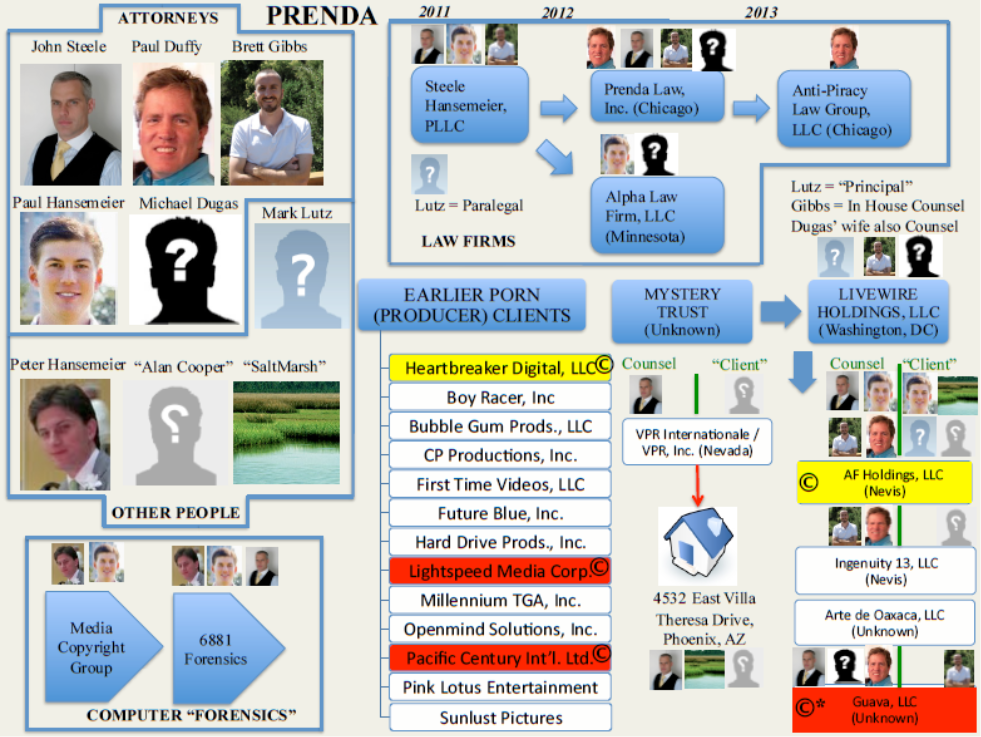 Prenda law copyright troll lawyer pleads guilty to fraud and money laundering