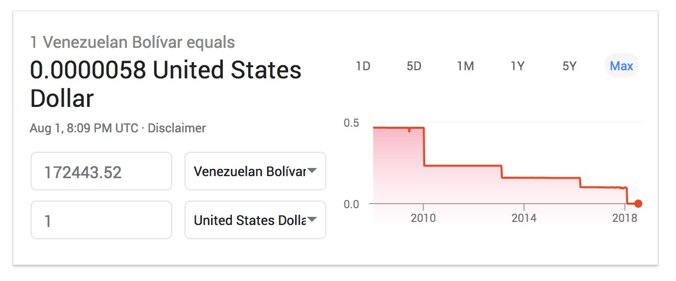 One Us Dollar Costs 175 000 Venezuelan Bolívars