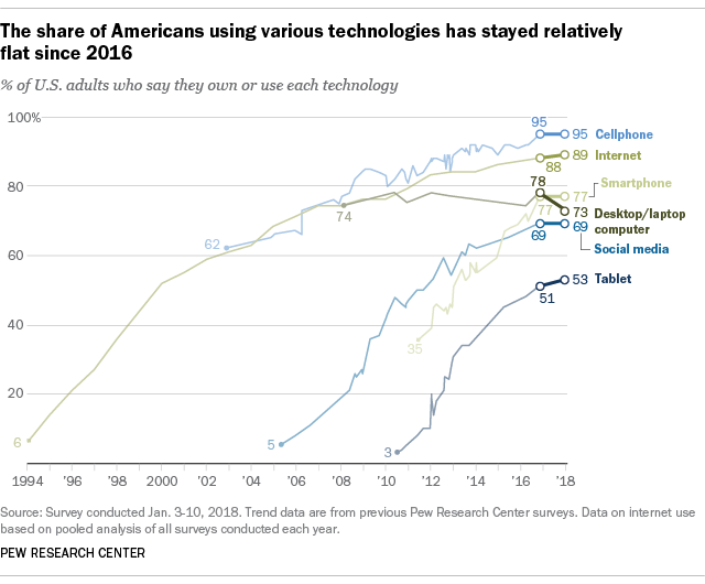 American Tech Adoption Has Flatlined Boing Boing