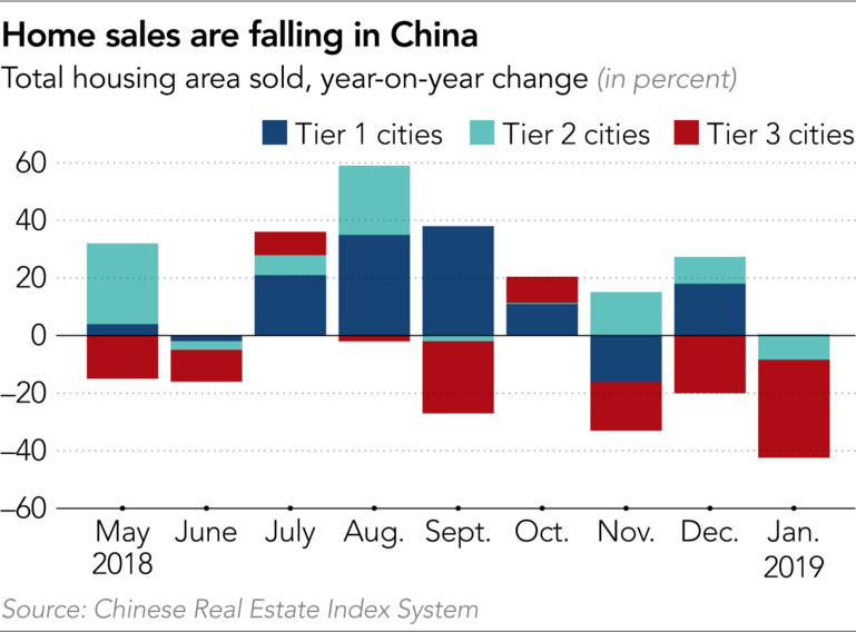 Signs that China's real-estate bubble will burst and take the economy with it