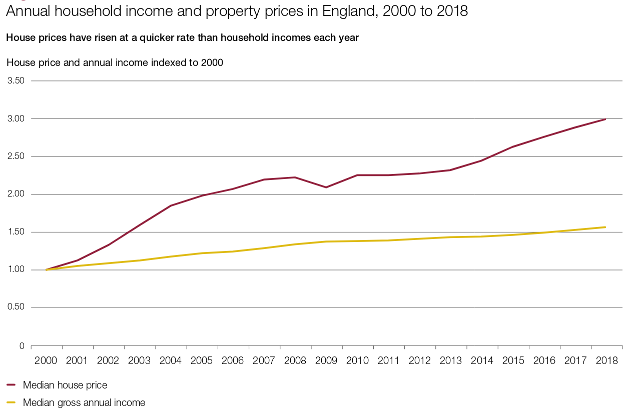 The Uk Government Gave Away Cheap Money For Property