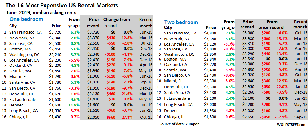The rent's less damned high: rents falling in most of America's most expensive cities
