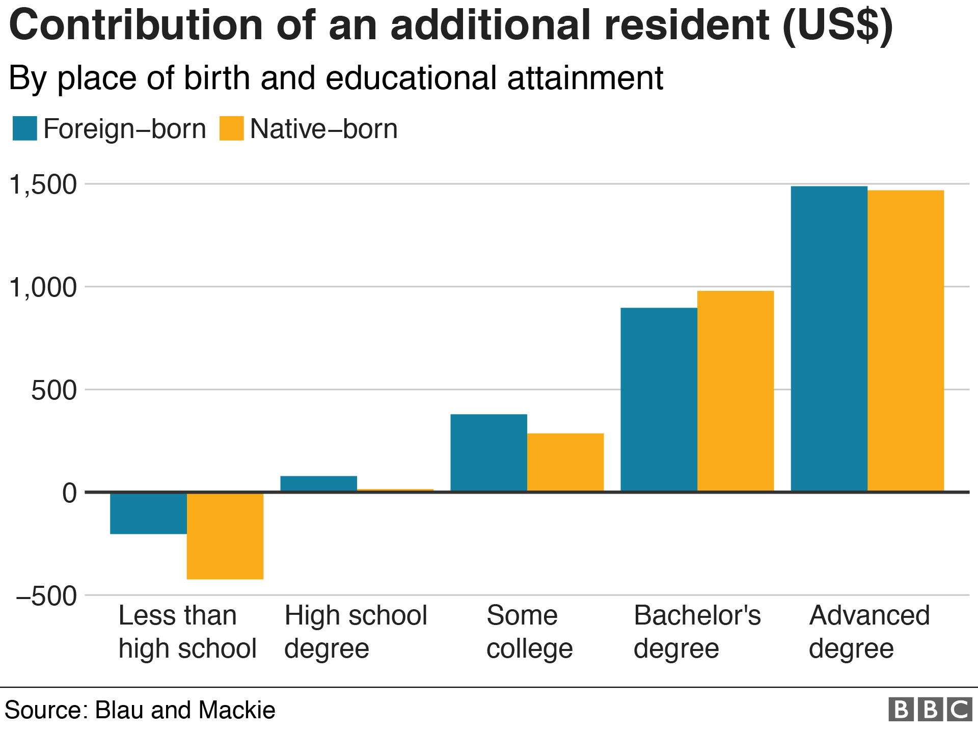 Six charts that illuminate the state of US immigration / Boing Boing