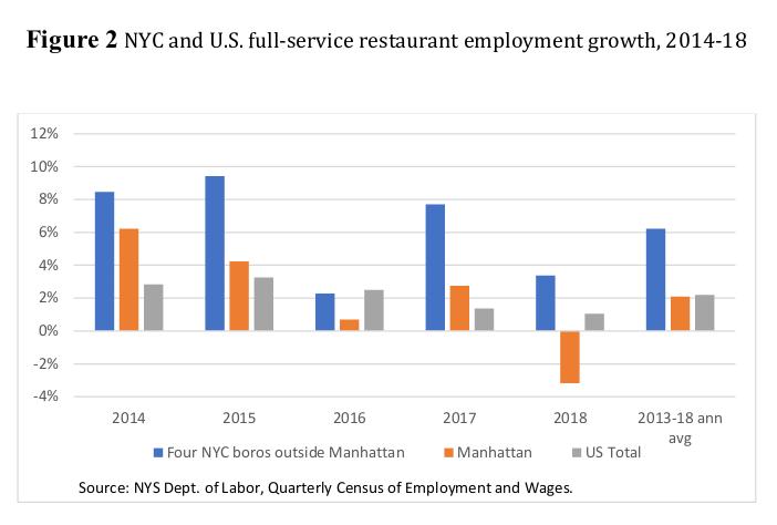 New York City raised minimum wage to $15, and its restaurants