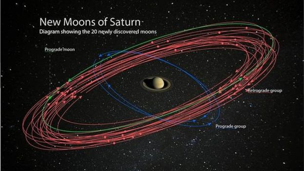 20 mini-moons spotted orbiting Saturn / Boing Boing